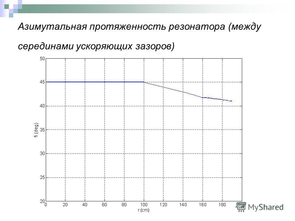 Азимутальная протяженность резонатора (между серединами ускоряющих зазоров)