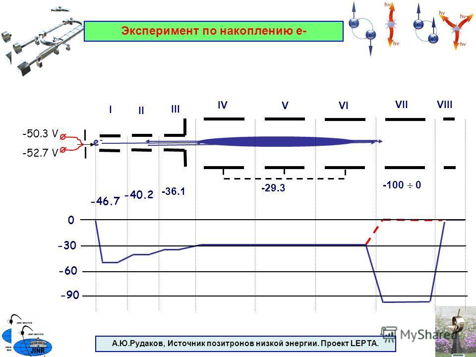 А.Ю.Рудаков, Источник позитронов низкой энергии. Проект LEPTA. e-e- 0 -30 -60 I III II IV V VI VIIVIII -100 0 -29.3 -36.1 -40.2 -46.7 -50.3 V -52.7 V -90 Эксперимент по накоплению е-