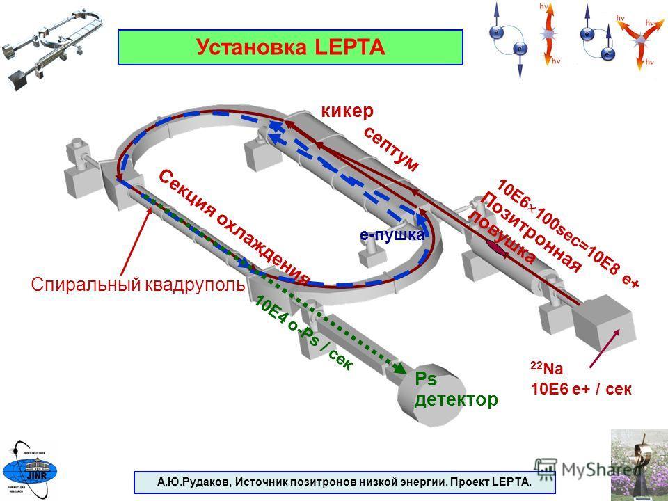 А.Ю.Рудаков, Источник позитронов низкой энергии. Проект LEPTA. Установка LEPTA Секция охлаждения Позитронная ловушка септум кикер 10E6 100sec=10E8 e+ e-пушка Спиральный квадруполь Ps детектор 10E4 o-Ps / сек 22 Na 10E6 e+ / сек