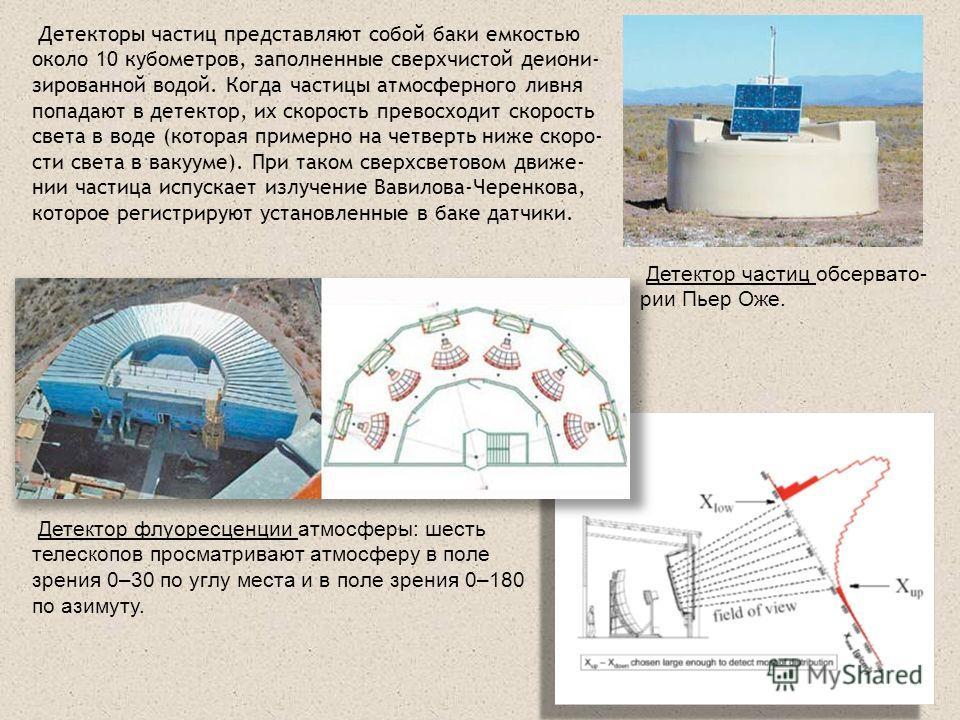 Детектор флуоресценции атмосферы: шесть телескопов просматривают атмосферу в поле зрения 0–30 по углу места и в поле зрения 0–180 по азимуту. Детектор частиц обсервато- рии Пьер Оже. Детекторы частиц представляют собой баки емкостью около 10 кубометр