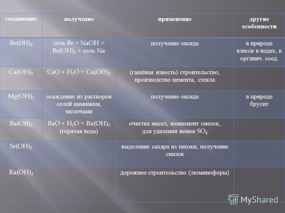 c оединение получениеприменениедругие особенности Be( О H) 2 соль Be + NaOH = Be(OH) 2 + соль Na получение оксидав природе взвеси в водах, в органич. соед. Ca(OH) 2 CaO + H 2 O = Ca(OH) 2 ( гашёная известь ) строительство, производство цемента, стекл