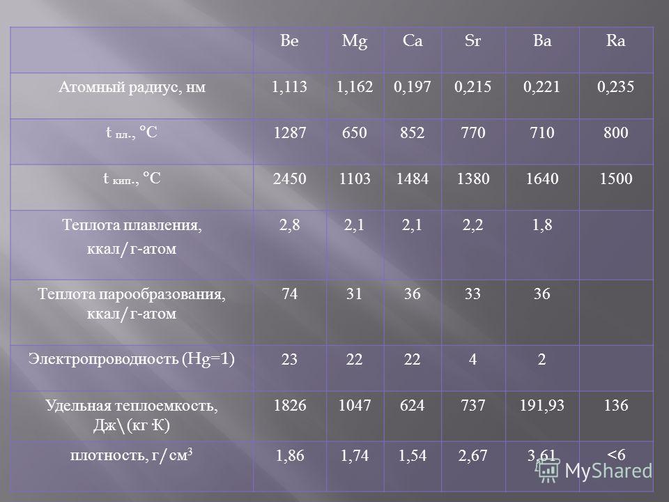 BeMgCaSrBaRa Атомный радиус, нм 1,1131,1620,1970,2150,2210,235 t пл., ° С 1287650852770710800 t кип., ° С 245011031484138016401500 Теплота плавления, ккал / г - атом 2,82,1 2,21,8 Теплота парообразования, ккал / г - атом 7431363336 Электропроводность