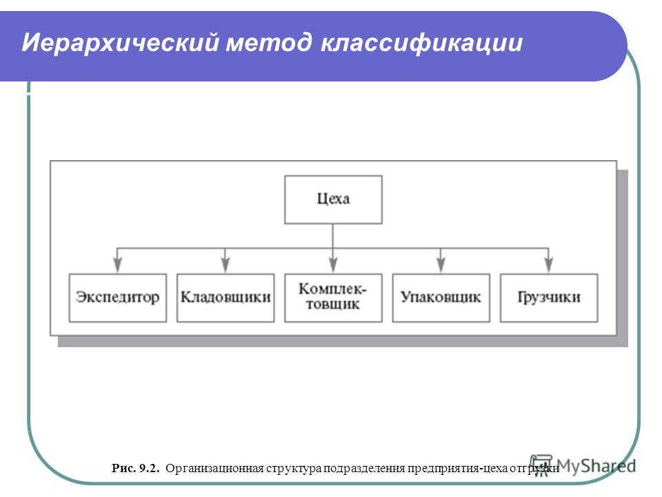 Иерархический метод классификации Рис. 9.2. Организационная структура подразделения предприятия-цеха отгрузки