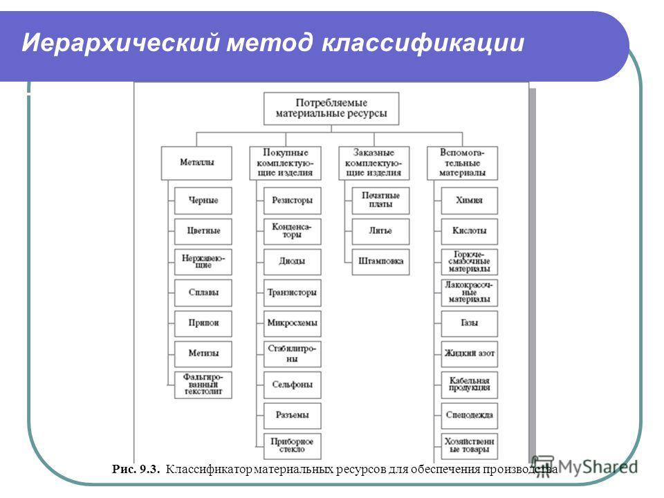 Иерархический метод классификации Рис. 9.3. Классификатор материальных ресурсов для обеспечения производства