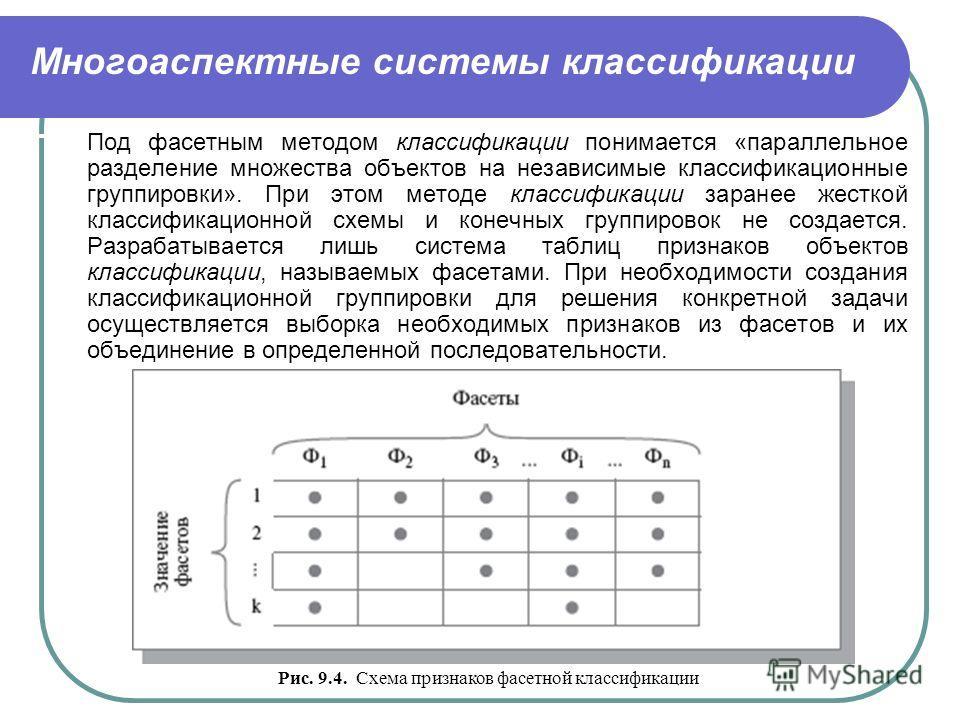 Многоаспектные системы классификации Под фасетным методом классификации понимается «параллельное разделение множества объектов на независимые классификационные группировки». При этом методе классификации заранее жесткой классификационной схемы и коне