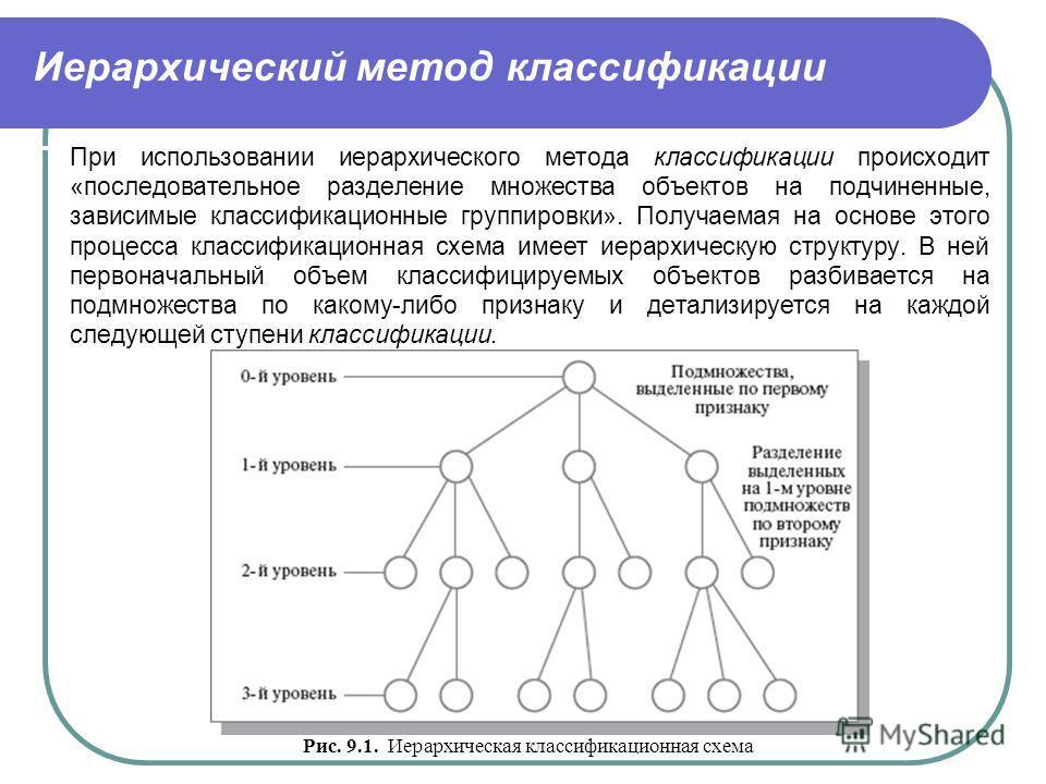 Иерархический метод классификации При использовании иерархического метода классификации происходит «последовательное разделение множества объектов на подчиненные, зависимые классификационные группировки». Получаемая на основе этого процесса классифик
