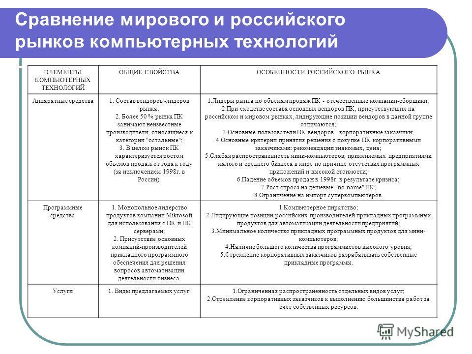 Сравнение мирового и российского рынков компьютерных технологий ЭЛЕМЕНТЫ КОМПЬЮТЕРНЫХ ТЕХНОЛОГИЙ ОБЩИЕ СВОЙСТВАОСОБЕННОСТИ РОССИЙСКОГО РЫНКА Аппаратные средства1. Состав вендоров -лидеров рынка; 2. Более 50 % рынка ПК занимают неизвестные производите