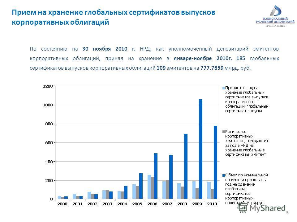 5 Прием на хранение глобальных сертификатов выпусков корпоративных облигаций По состоянию на 30 ноября 2010 г. НРД, как уполномоченный депозитарий эмитентов корпоративных облигаций, принял на хранение в январе-ноябре 2010г. 185 глобальных сертификато