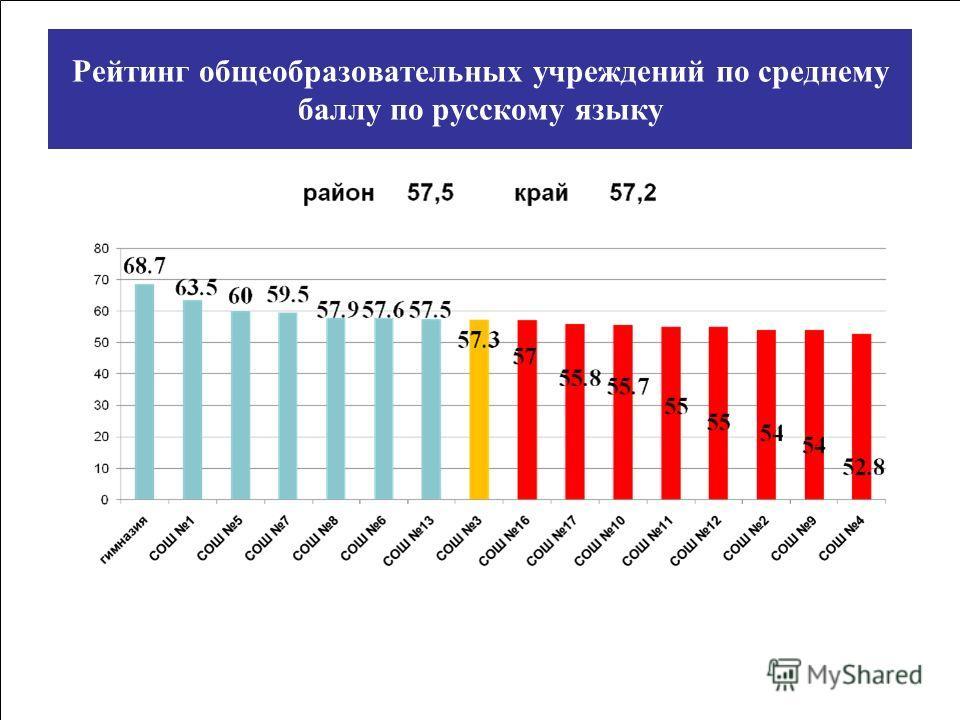 Рейтинг общеобразовательных учреждений по среднему баллу по русскому языку