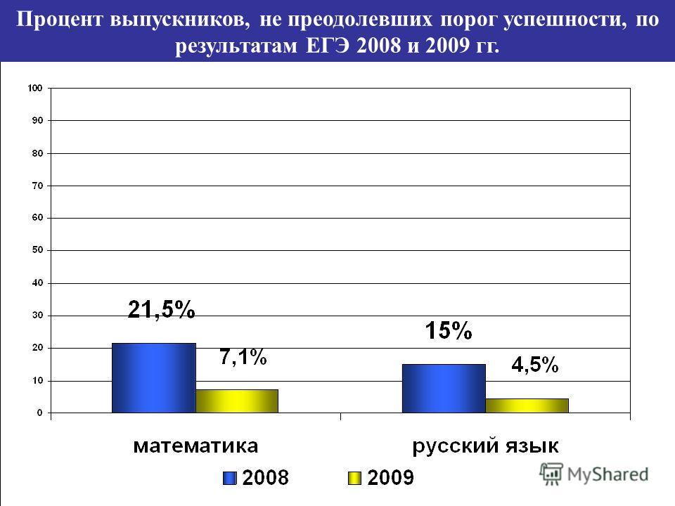Процент выпускников, не преодолевших порог успешности, по результатам ЕГЭ 2008 и 2009 гг.