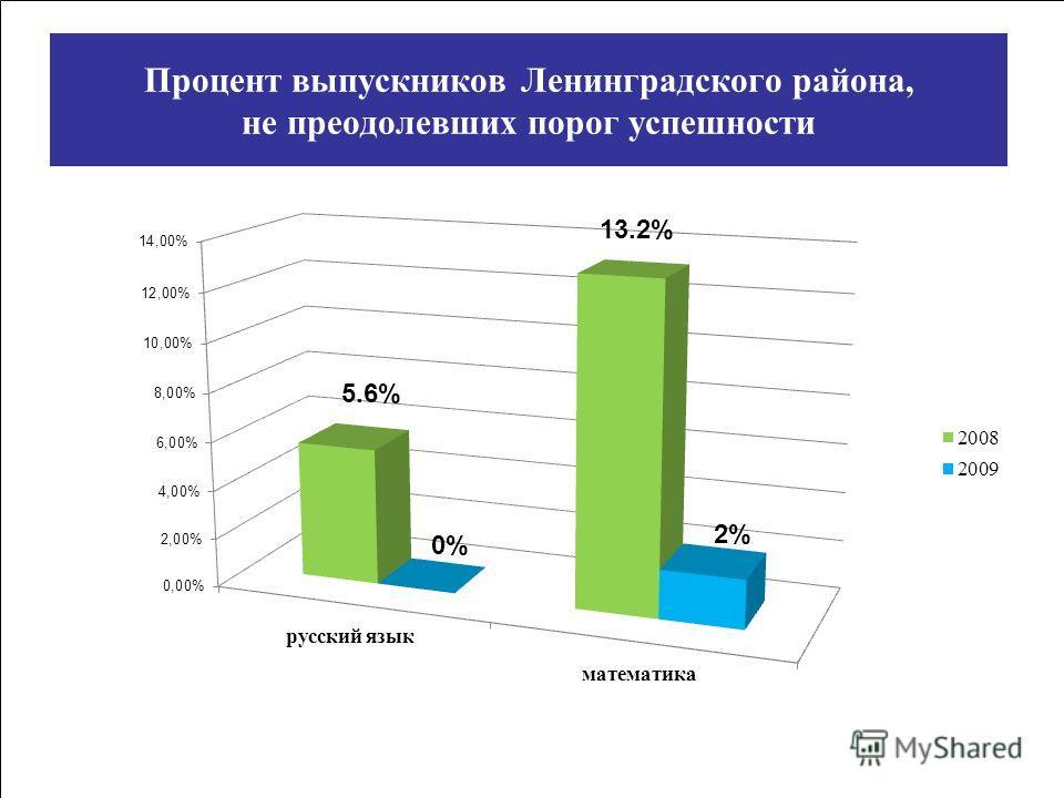 Процент выпускников Ленинградского района, не преодолевших порог успешности