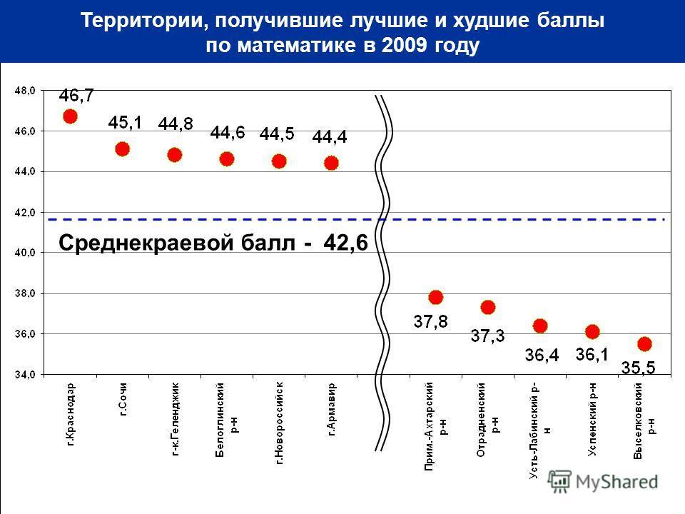 Территории, получившие лучшие и худшие баллы по математике в 2009 году Среднекраевой балл - 42,6
