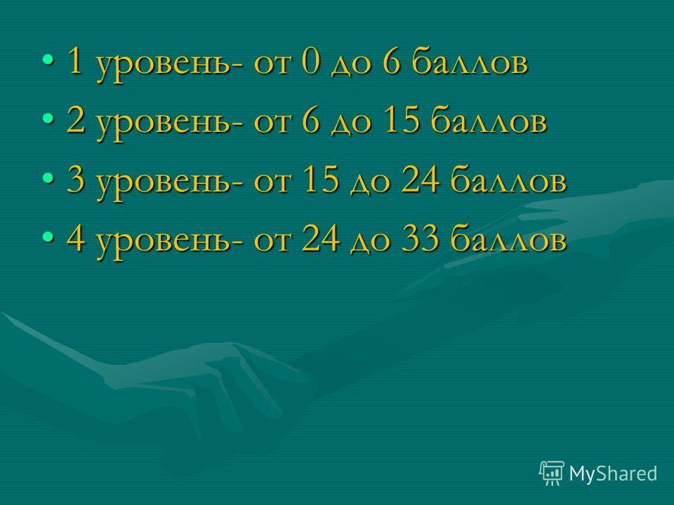1 уровень- от 0 до 6 баллов1 уровень- от 0 до 6 баллов 2 уровень- от 6 до 15 баллов2 уровень- от 6 до 15 баллов 3 уровень- от 15 до 24 баллов3 уровень- от 15 до 24 баллов 4 уровень- от 24 до 33 баллов4 уровень- от 24 до 33 баллов