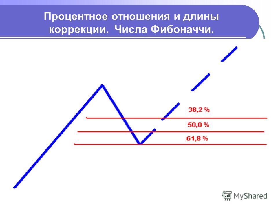 Процентное отношения и длины коррекции. Числа Фибоначчи.