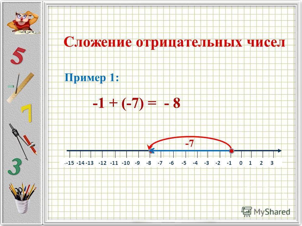 Перемещение точки по координатной прямой влево обозначают отрицательным числом АВ -5