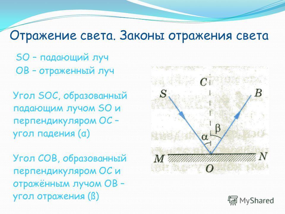 Отражение света. Законы отражения света SO – падающий луч OB – отраженный луч Угол SOC, образованный падающим лучом SO и перпендикуляром OC – угол падения (α) Угол COB, образованный перпендикуляром OC и отражённым лучом ОВ – угол отражения (ß)