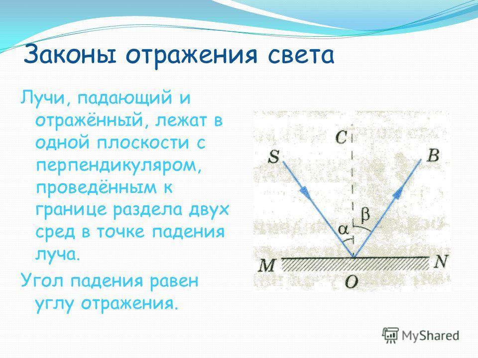 Законы отражения света Лучи, падающий и отражённый, лежат в одной плоскости с перпендикуляром, проведённым к границе раздела двух сред в точке падения луча. Угол падения равен углу отражения.