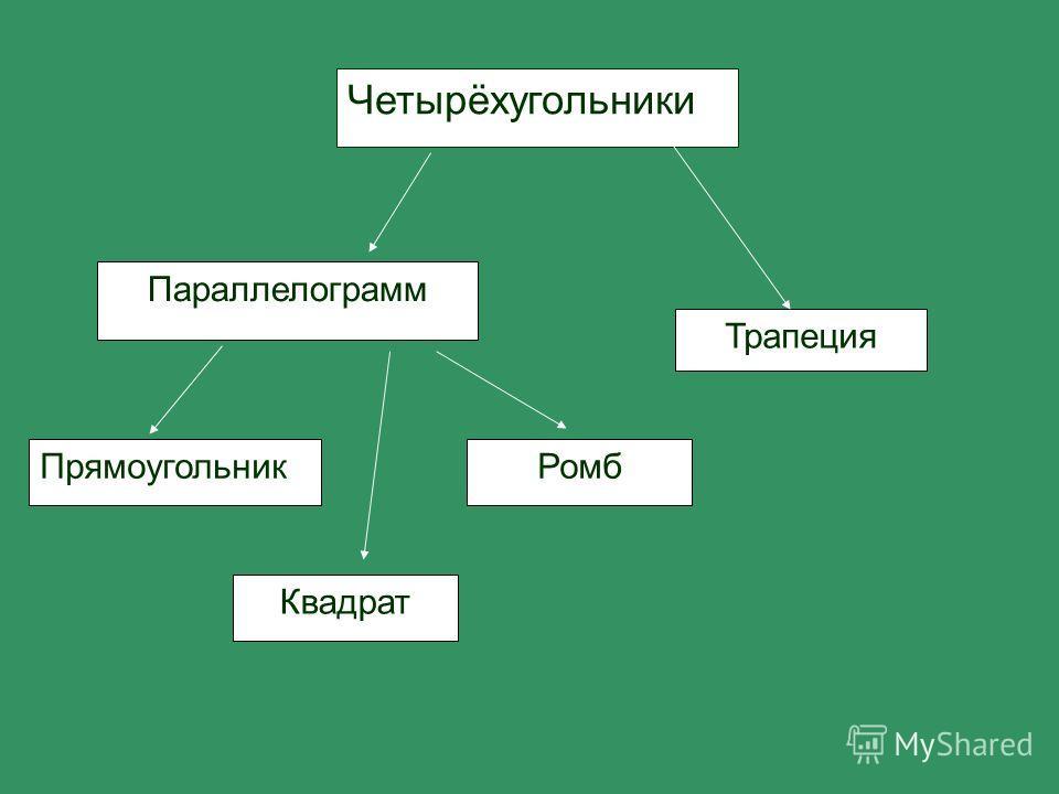 Четырёхугольники Параллелограмм Трапеция Прямоугольник Квадрат Ромб