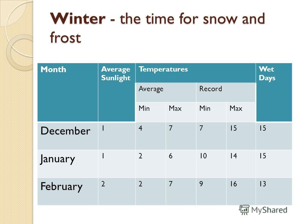 Winter - the time for snow and frost Month Average Sunlight TemperaturesWet Days AverageRecord MinMaxMinMax December 147715 January 126101415 February 22791613