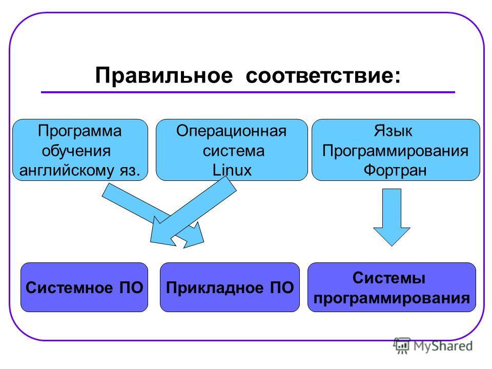 Правильное соответствие: Системное ПО Системы программирования Прикладное ПО Программа обучения английскому яз. Язык Программирования Фортран Операционная система Linux