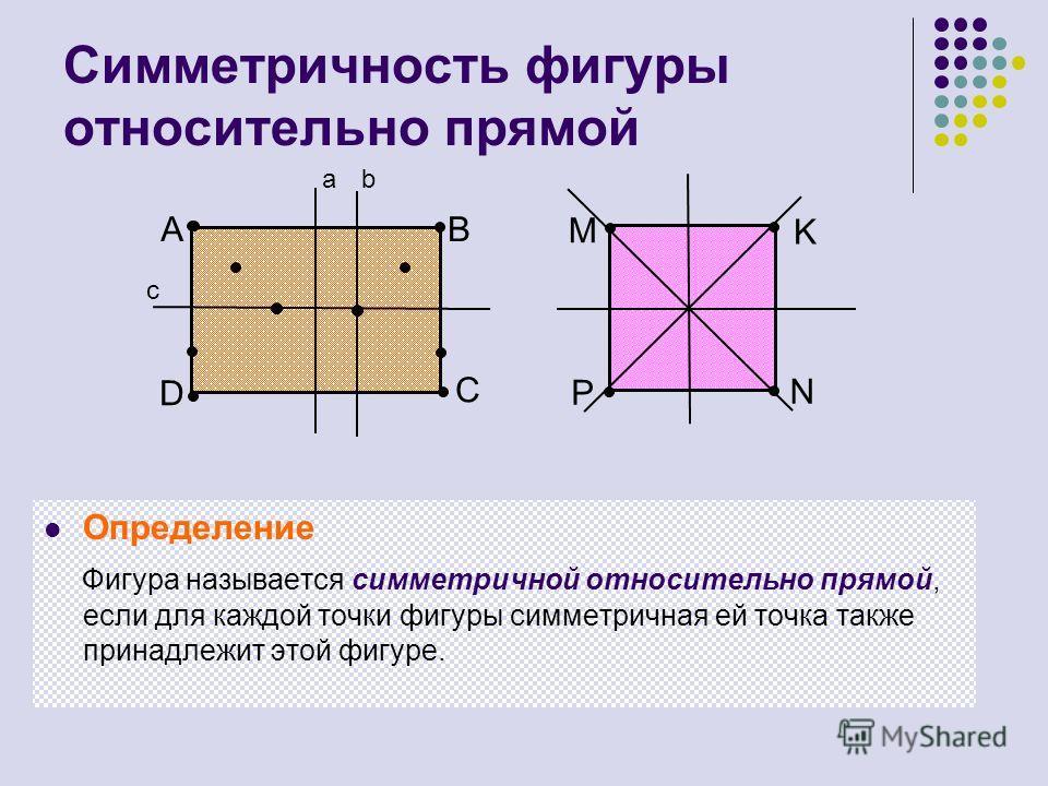 Симметричность фигуры относительно прямой Определение Фигура называется симметричной относительно прямой, если для каждой точки фигуры симметричная ей точка также принадлежит этой фигуре. А D B C M K N P ab c