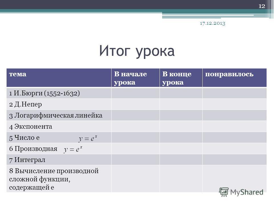 Итог урока темаВ начале урока В конце урока понравилось 1 И.Бюрги (1552-1632) 2 Д.Непер 3 Логарифмическая линейка 4 Экспонента 5 Число е 6 Производная 7 Интеграл 8 Вычисление производной сложной функции, содержащей е 17.12.2013 12