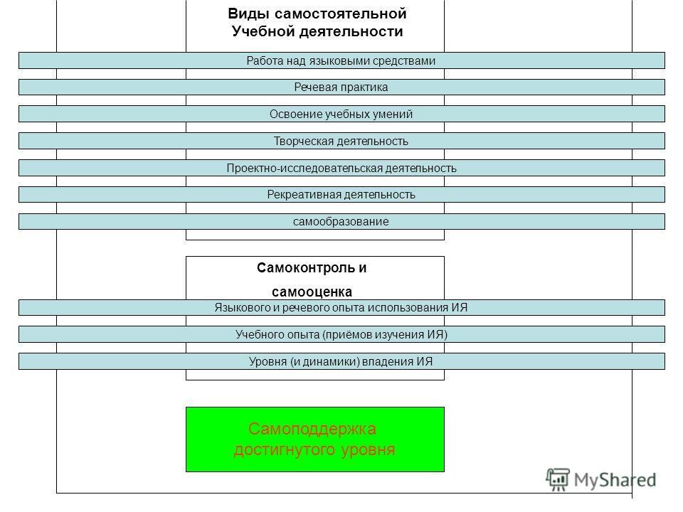 Виды самостоятельной Учебной деятельности Работа над языковыми средствами Речевая практика Освоение учебных умений Творческая деятельность Проектно-исследовательская деятельность Рекреативная деятельность самообразование Языкового и речевого опыта ис