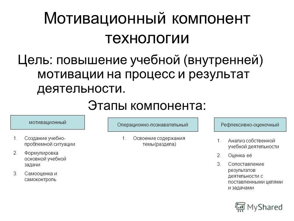 Мотивационный компонент технологии Цель: повышение учебной (внутренней) мотивации на процесс и результат деятельности. Этапы компонента: мотивационный Операционно-познавательныйРефлексивно-оценочный 1.Создание учебно- проблемной ситуации 2.Формулиров