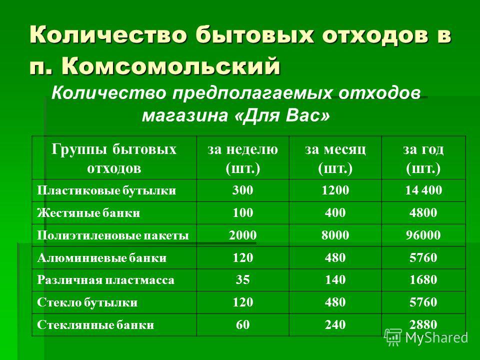 Количество бытовых отходов в п. Комсомольский Количество предполагаемых отходов магазина «Для Вас» Группы бытовых отходов за неделю (шт.) за месяц (шт.) за год (шт.) Пластиковые бутылки300120014 400 Жестяные банки1004004800 Полиэтиленовые пакеты20008