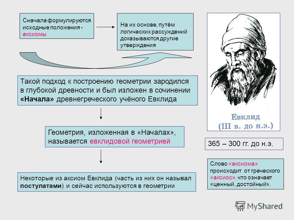 Сначала формулируются исходные положения - аксиомы На их основе, путём логических рассуждений доказываются другие утверждения Такой подход к построению геометрии зародился в глубокой древности и был изложен в сочинении «Начала» древнегреческого учёно