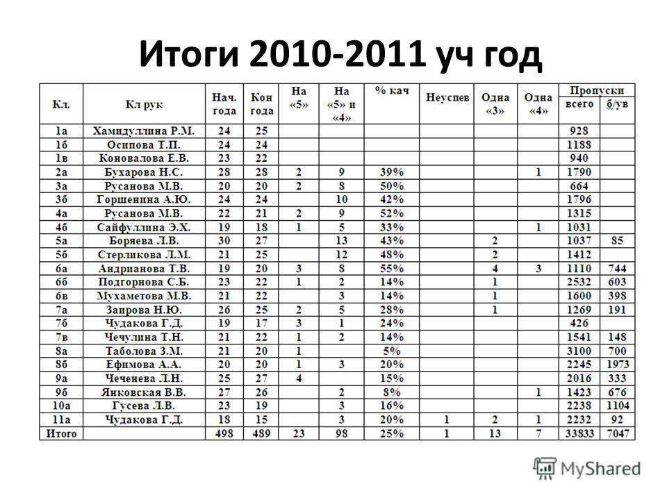 Итоги 2010-2011 уч год