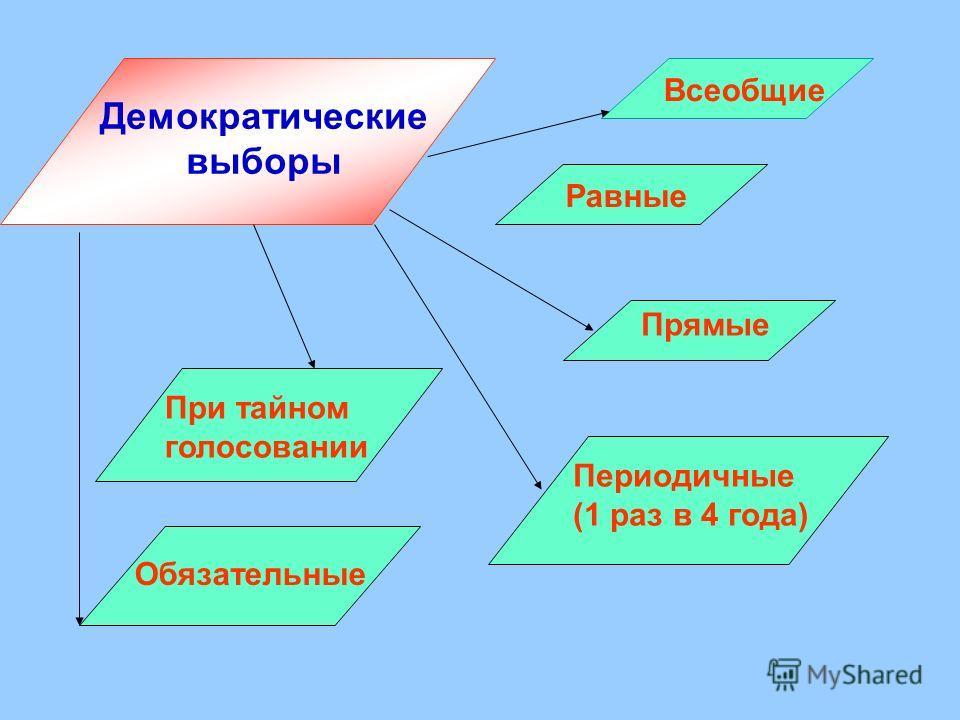 Демократические выборы Всеобщие Равные Прямые При тайном голосовании Периодичные (1 раз в 4 года) Обязательные