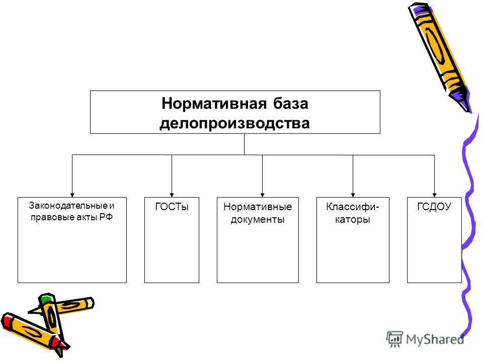 Нормативная база делопроизводства Законодательные и правовые акты РФ ГОСТыНормативные документы Классифи- каторы ГСДОУ