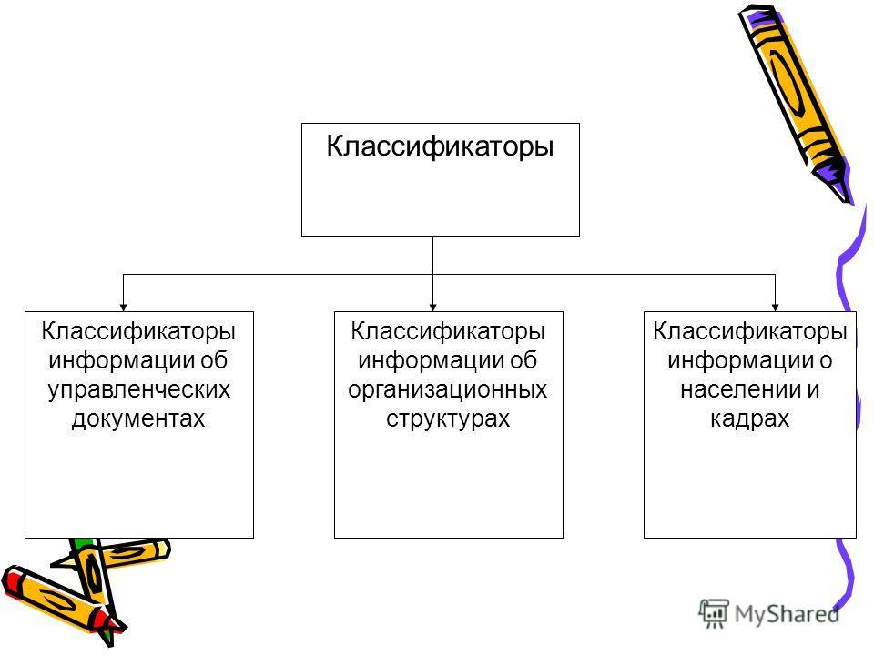 Классификаторы Классификаторы информации об управленческих документах Классификаторы информации об организационных структурах Классификаторы информации о населении и кадрах
