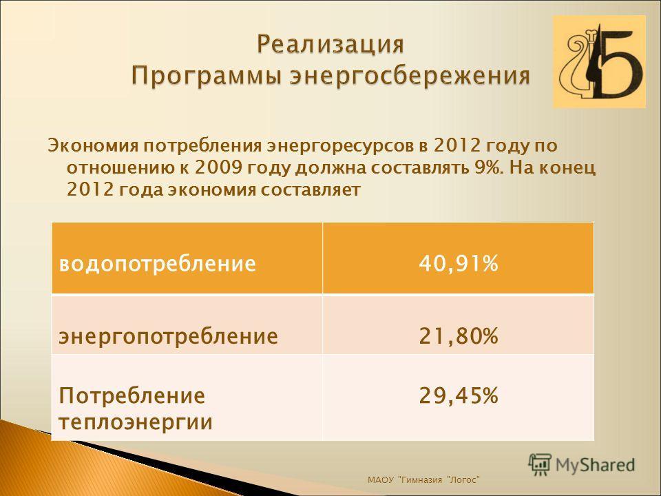 Экономия потребления энергоресурсов в 2012 году по отношению к 2009 году должна составлять 9%. На конец 2012 года экономия составляет МАОУ Гимназия Логос водопотребление40,91% энергопотребление21,80% Потребление теплоэнергии 29,45%