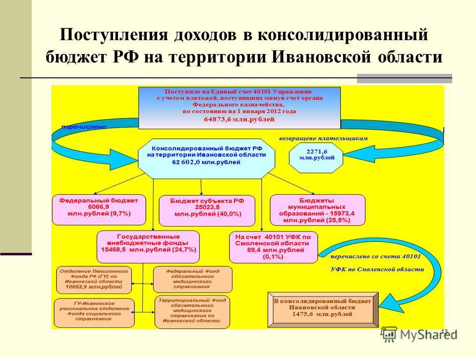 13 Поступления доходов в консолидированный бюджет РФ на территории Ивановской области