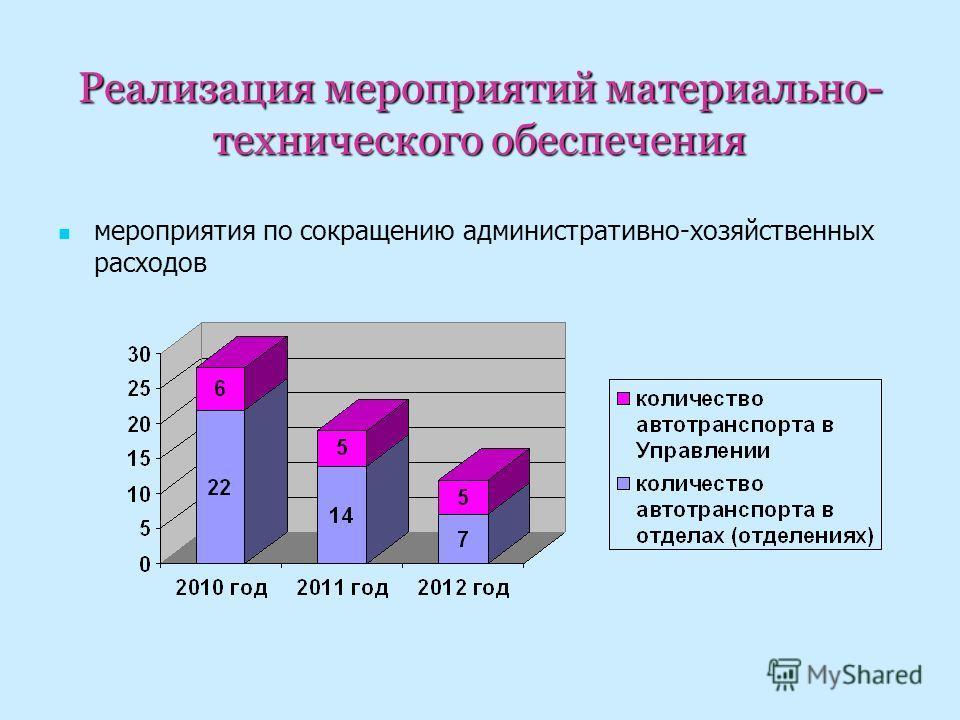 Реализация мероприятий материально- технического обеспечения мероприятия по сокращению административно-хозяйственных расходов