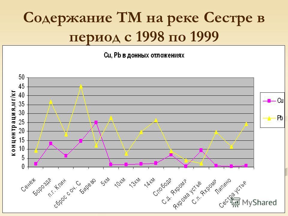 Содержание ТМ на реке Сестре в период с 1998 по 1999
