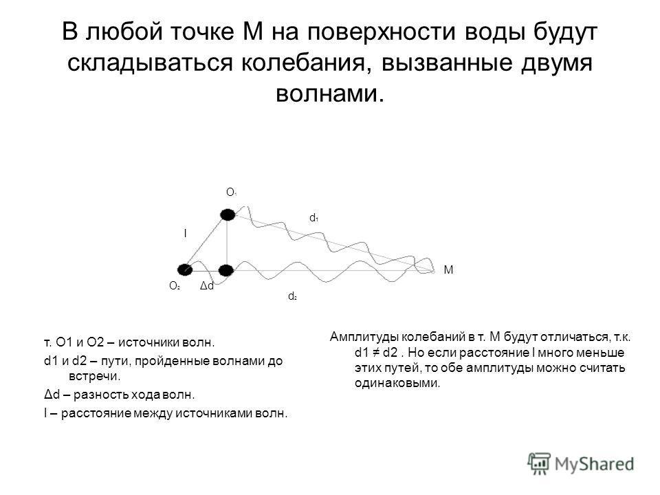 В любой точке М на поверхности воды будут складываться колебания, вызванные двумя волнами. M d1d1 d2d2 O1O1 O2O2 l ΔdΔd т. О1 и О2 – источники волн. d1 и d2 – пути, пройденные волнами до встречи. Δd – разность хода волн. l – расстояние между источник