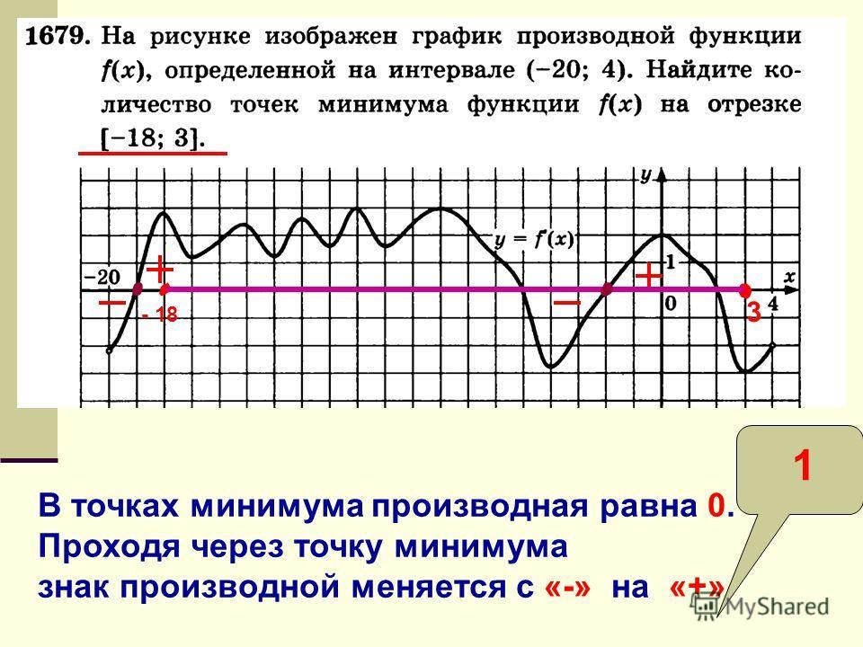 В точках минимума производная равна 0. Проходя через точку минимума знак производной меняется с «-» на «+» 3 - 18 1