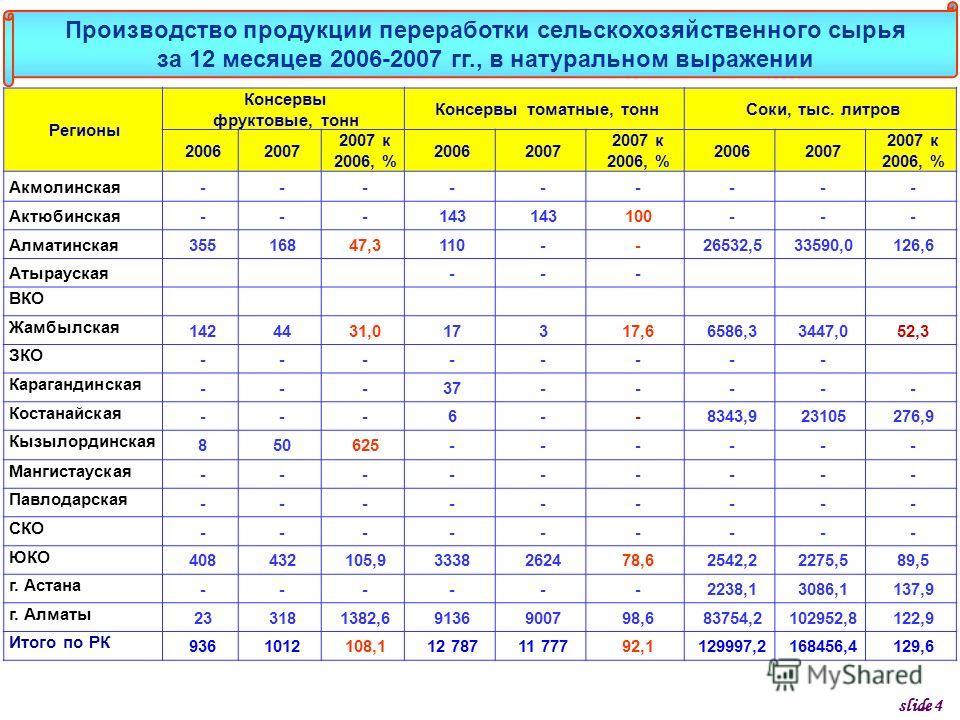 Регионы Консервы фруктовые, тонн Консервы томатные, тоннСоки, тыс. литров 20062007 2007 к 2006, % 20062007 2007 к 2006, % 20062007 2007 к 2006, % Акмолинская--------- Актюбинская---143 100--- Алматинская35516847,3110--26532,533590,0126,6 Атырауская--