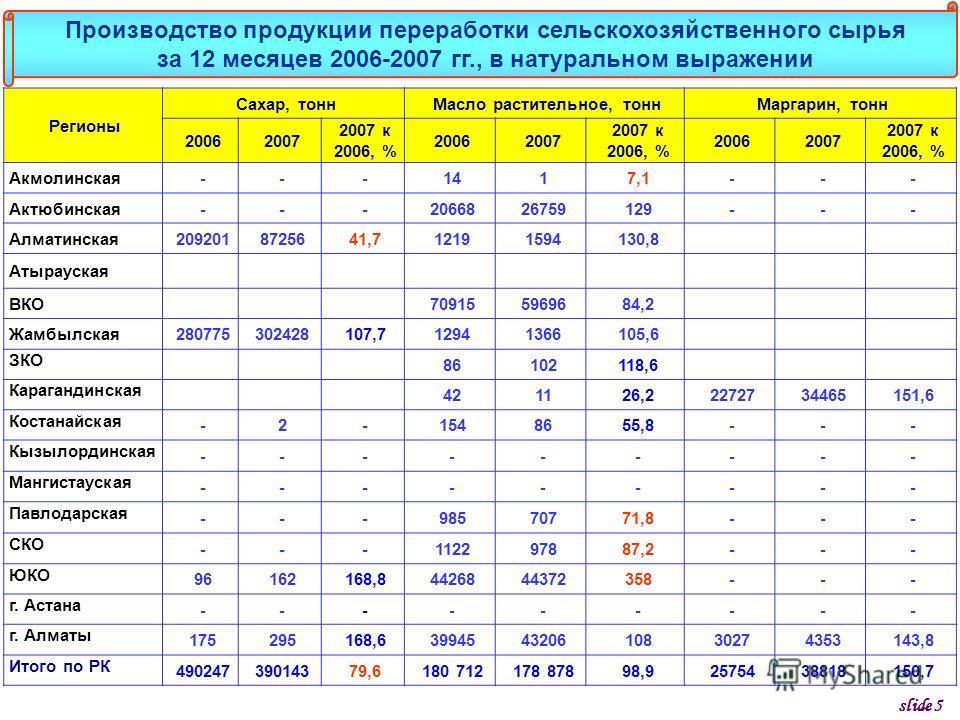 Регионы Сахар, тоннМасло растительное, тоннМаргарин, тонн 20062007 2007 к 2006, % 20062007 2007 к 2006, % 20062007 2007 к 2006, % Акмолинская---1417,1--- Актюбинская---2066826759129--- Алматинская2092018725641,712191594130,8 Атырауская ВКО70915596968