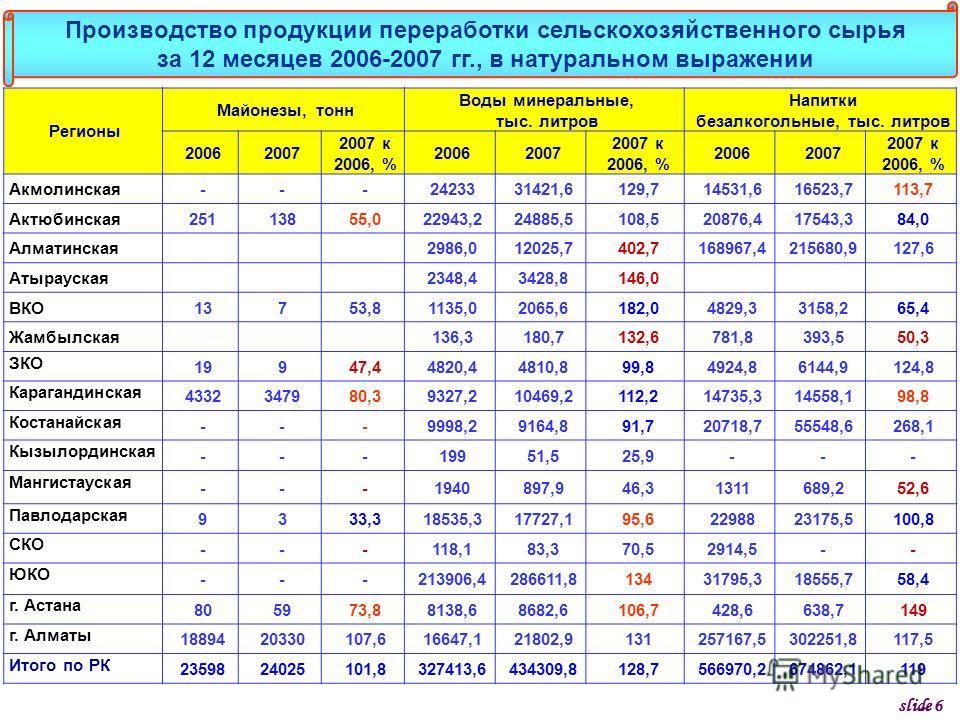 Регионы Майонезы, тонн Воды минеральные, тыс. литров Напитки безалкогольные, тыс. литров 20062007 2007 к 2006, % 20062007 2007 к 2006, % 20062007 2007 к 2006, % Акмолинская---2423331421,6129,714531,616523,7113,7 Актюбинская25113855,022943,224885,5108