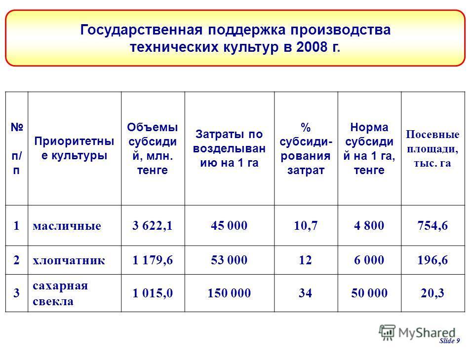 п/ п Приоритетны е культуры Объемы субсиди й, млн. тенге Затраты по возделыван ию на 1 га % субсиди- рования затрат Норма субсиди й на 1 га, тенге Посевные площади, тыс. га 1масличные3 622,145 00010,74 800754,6 2хлопчатник1 179,653 000126 000196,6 3