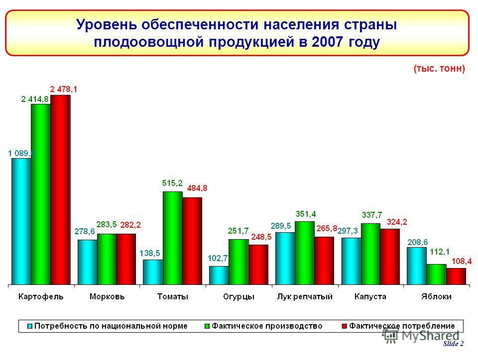 Slide 2 Уровень обеспеченности населения страны плодоовощной продукцией в 2007 году