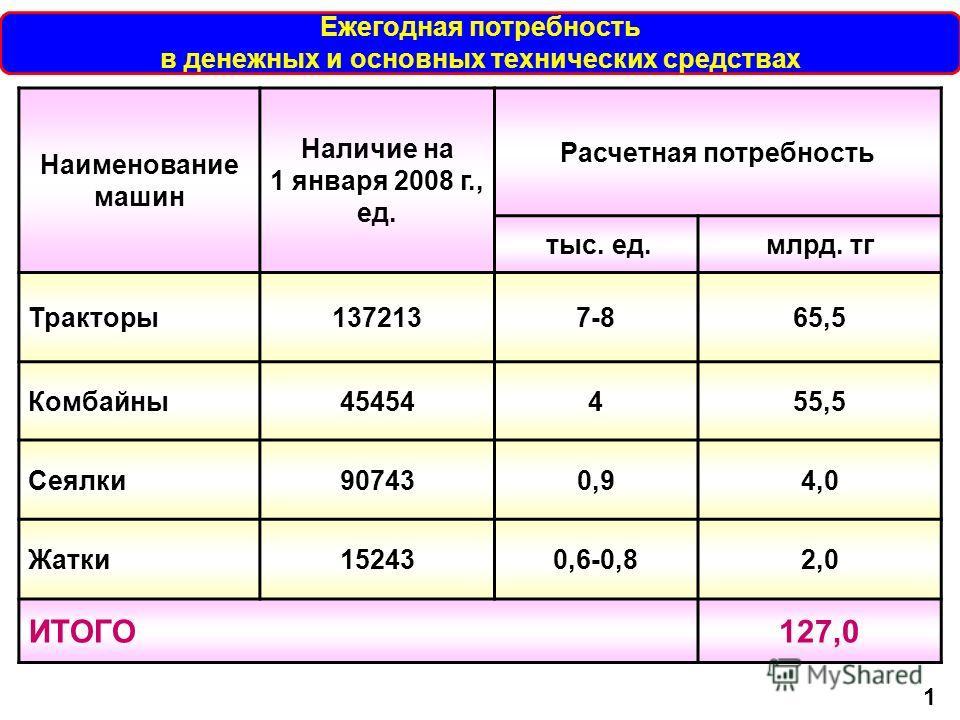 Наименование машин Наличие на 1 января 2008 г., ед. Расчетная потребность тыс. ед.млрд. тг Тракторы1372137-865,5 Комбайны45454455,5 Сеялки907430,94,0 Жатки152430,6-0,82,0 ИТОГО127,0 Ежегодная потребность в денежных и основных технических средствах 1