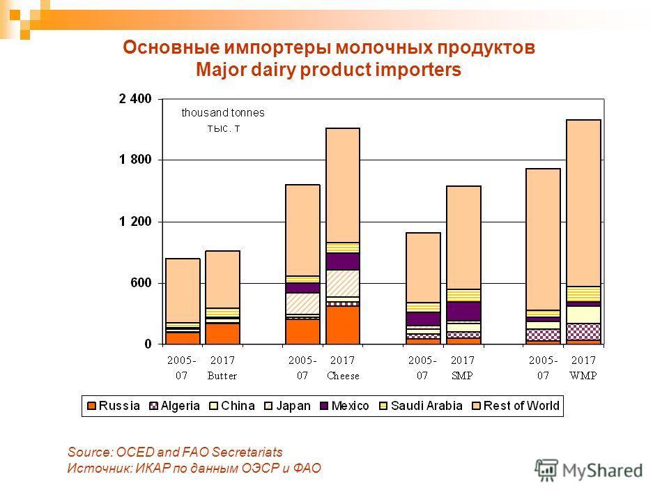 Основные импортеры молочных продуктов Major dairy product importers Source: OCED and FAO Secretariats Источник: ИКАР по данным ОЭСР и ФАО