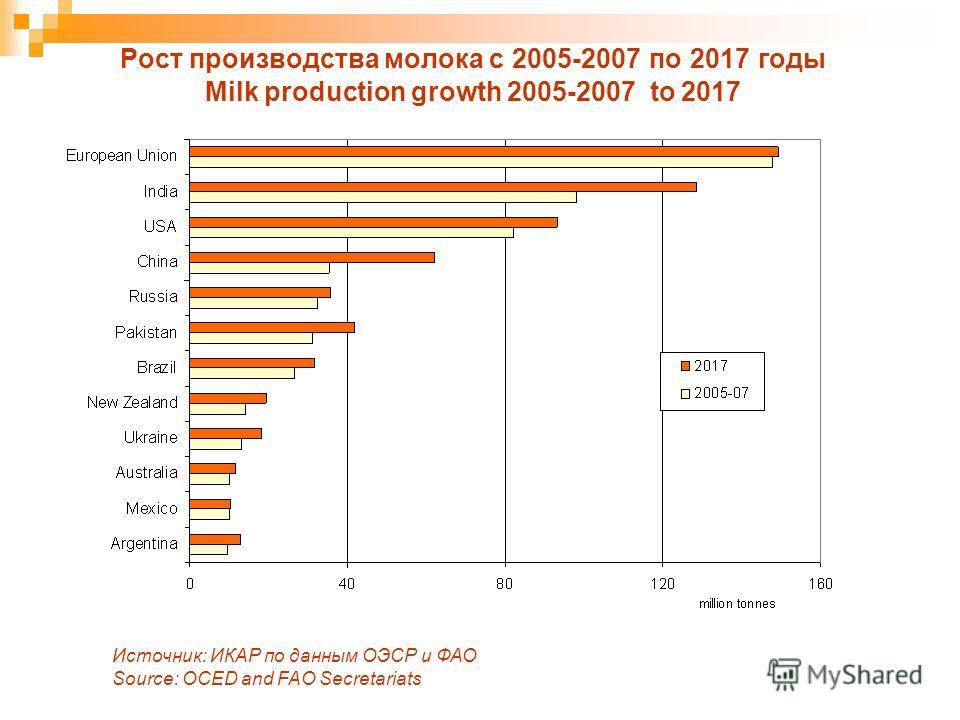 Рост производства молока с 2005-2007 по 2017 годы Milk production growth 2005-2007 to 2017 Источник: ИКАР по данным ОЭСР и ФАО Source: OCED and FAO Secretariats
