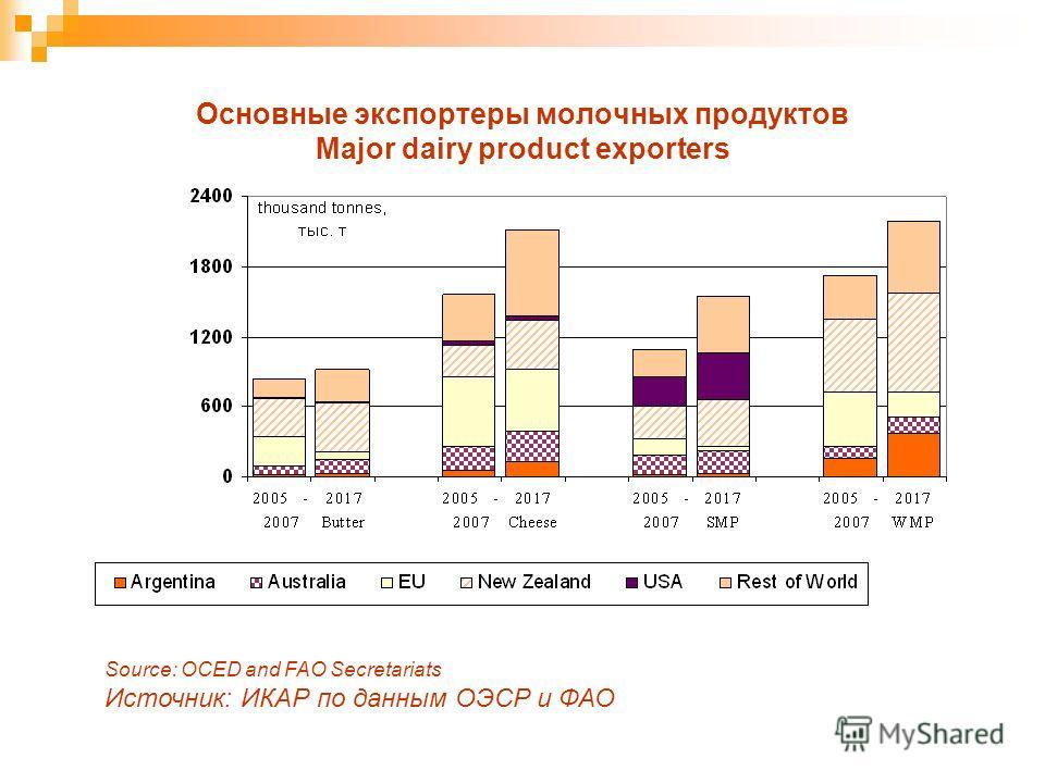 Основные экспортеры молочных продуктов Major dairy product exporters Source: OCED and FAO Secretariats Источник: ИКАР по данным ОЭСР и ФАО