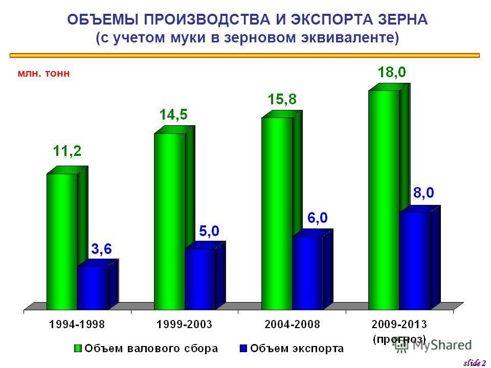 ОБЪЕМЫ ПРОИЗВОДСТВА И ЭКСПОРТА ЗЕРНА (с учетом муки в зерновом эквиваленте) млн. тонн slide 2